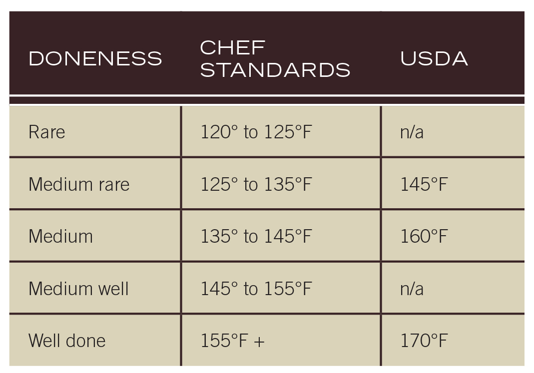 Steak Grilling Guide Burning Questions