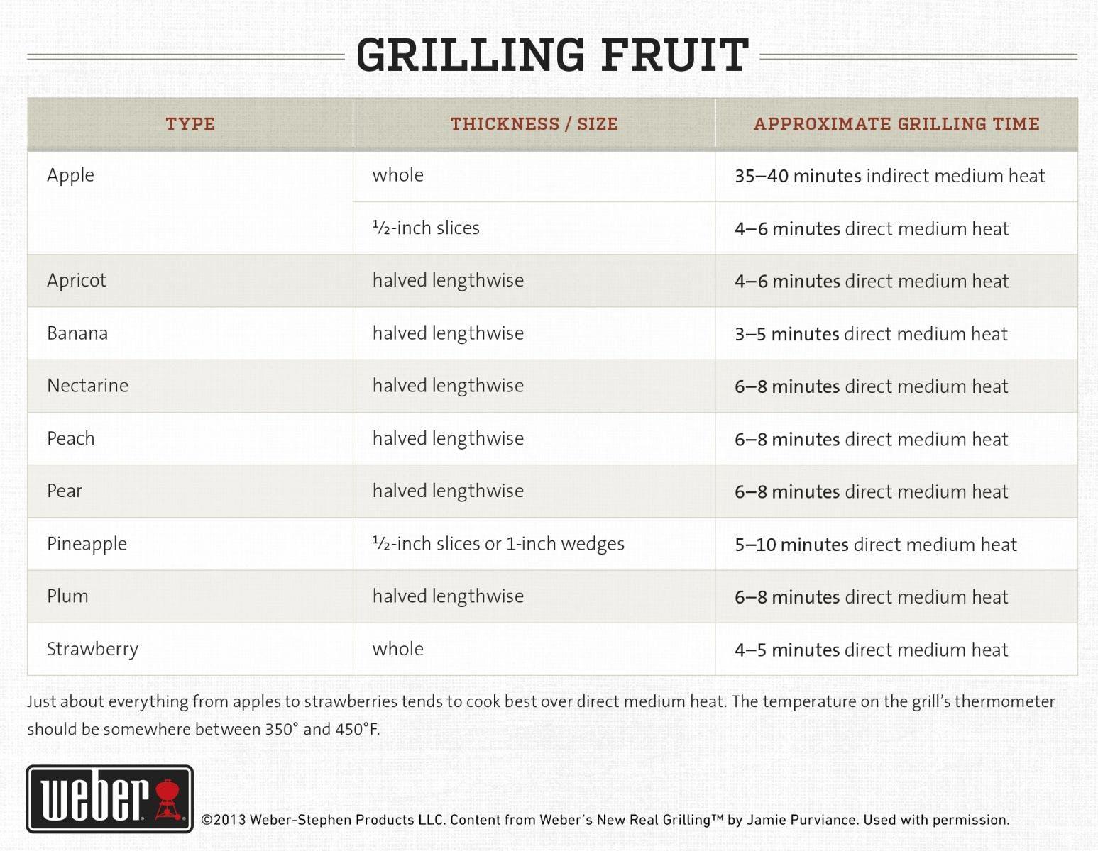 Fruit Grilling Guide
