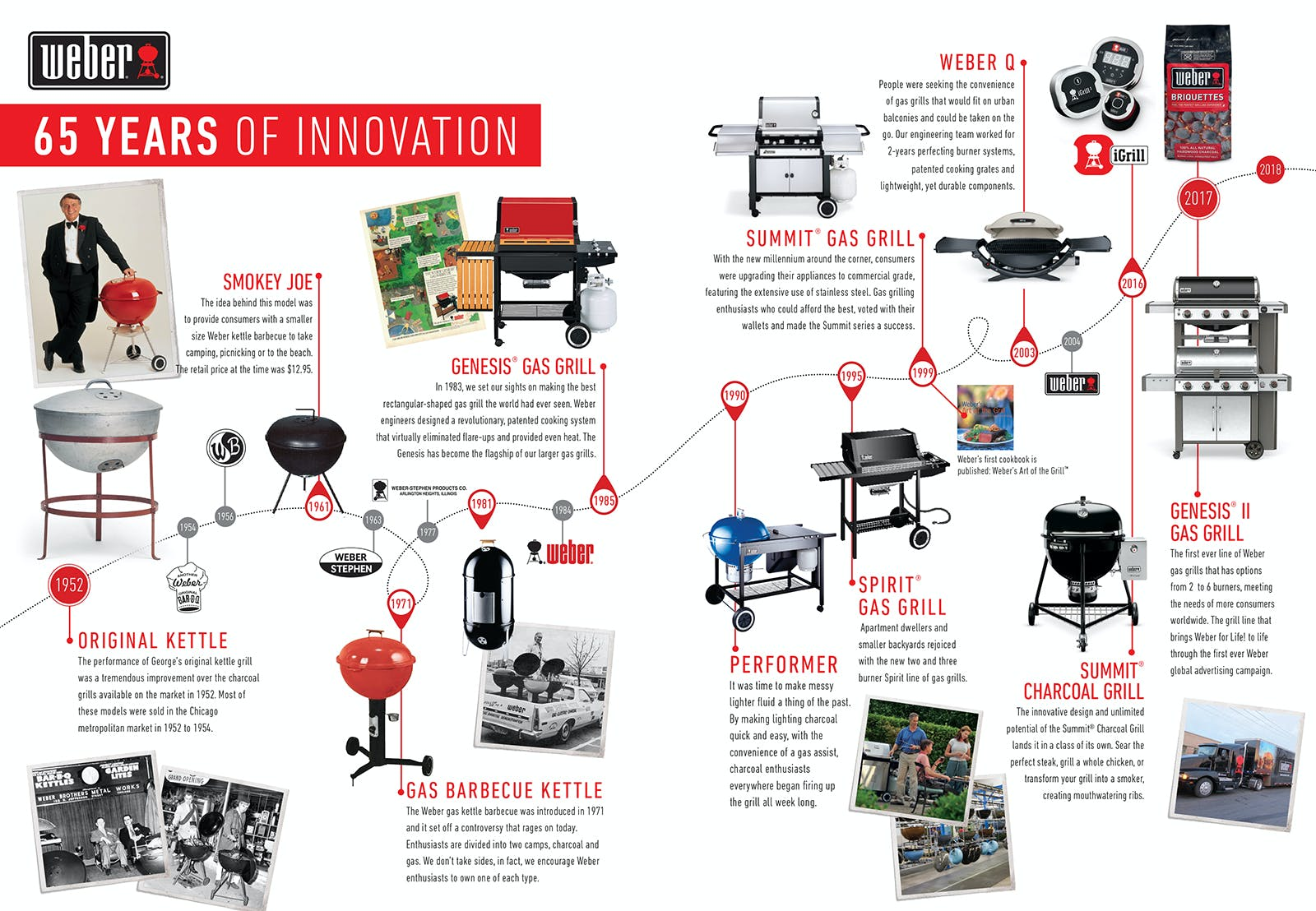 65-Years-of-Weber-Innovation