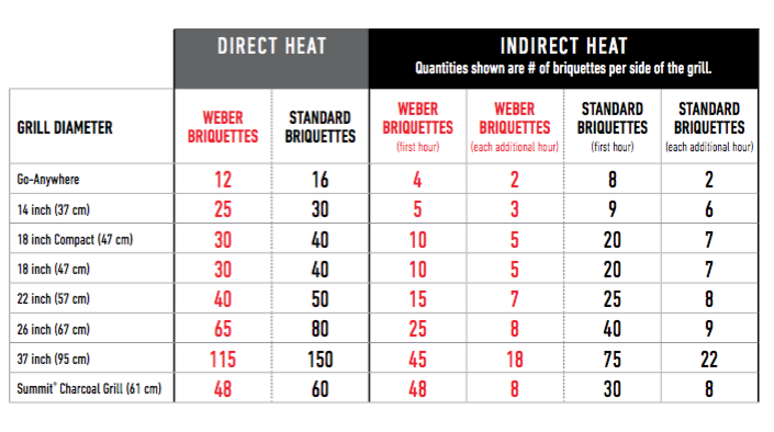 Follow This Chart To See How Much Charcoal Add Your Chimney Starter